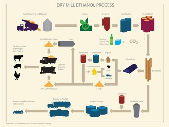 Ethanol plants produce more than just fuel for vehicles.
