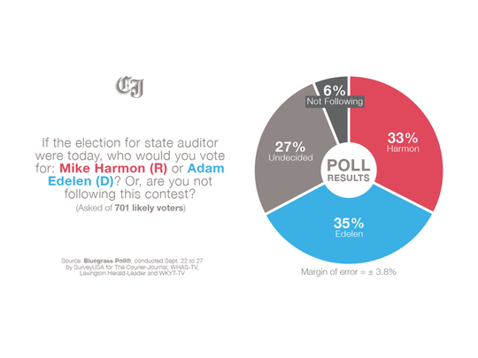 In the race for state auditor, incumbent Democrat Adam