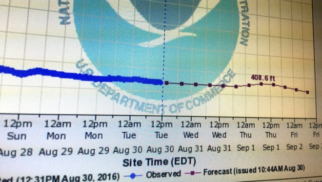Winooski River stream levels in Waterbury are displayed in solid blue; predicted levels in a dotted line Tuesday on a National Weather Service website.