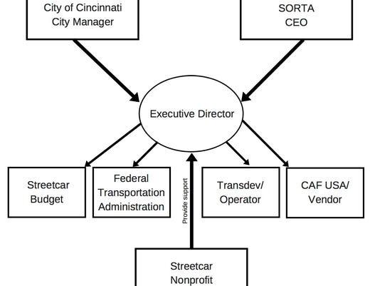 636632935000293165-Streetcar-Diagram.jpg