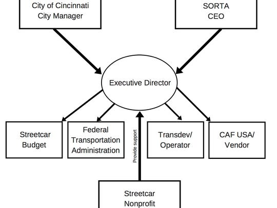 The proposed leadership structure for Cincinnati's