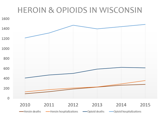 Heroin and opioid overdoses have risen in recent years.
