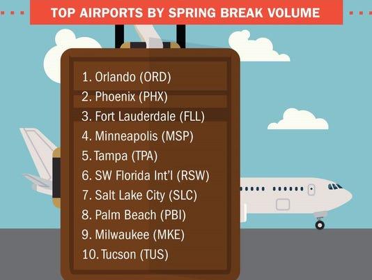 TSA Spring Break Travel