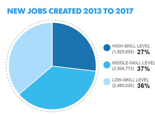 Jobs by skill level