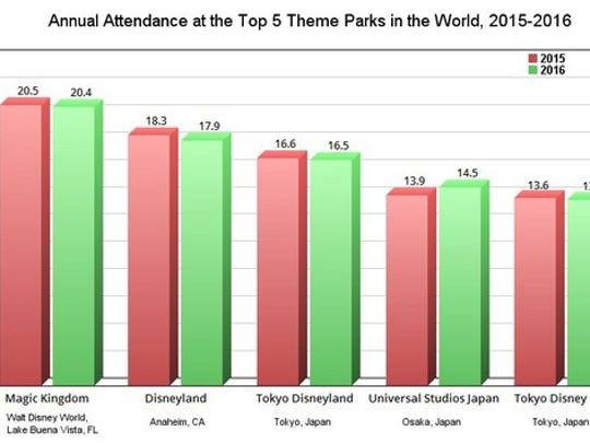 A chart comparing theme park attendance in 2015 and 2016.