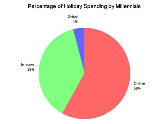 A chart comparing online and offline spending by Millennial shoppers.