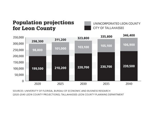 A look at population estimates and projections for Leon County.