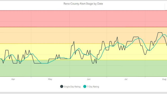 A graphic snipped from the county's COVID-19 dashboard on Friday shows the alert level, based on dates of case reporting, is in the low risk category.