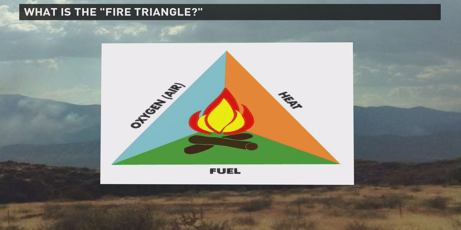 Recipe to burn: 3 ingredients of a wildfire