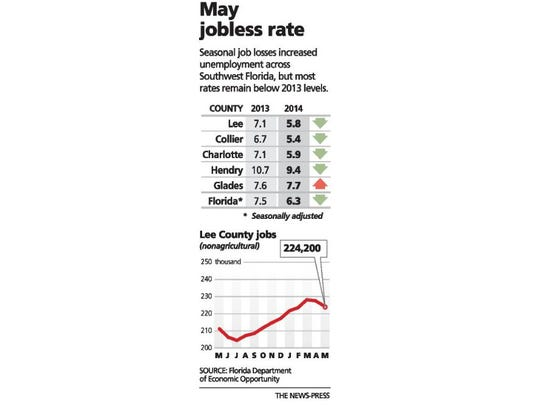 May jobless rate
