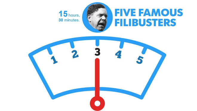 Politicians have used filibustering since Sen. John Calhoun created the concept in 1841. A look at five famous filibusters in U.S. history.
