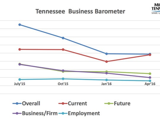 The Tennessee Business Barometer is the overall index