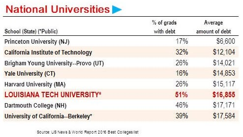 U.S. News & World Report shows that Louisiana tech University has the lowest student debt among state colleges.