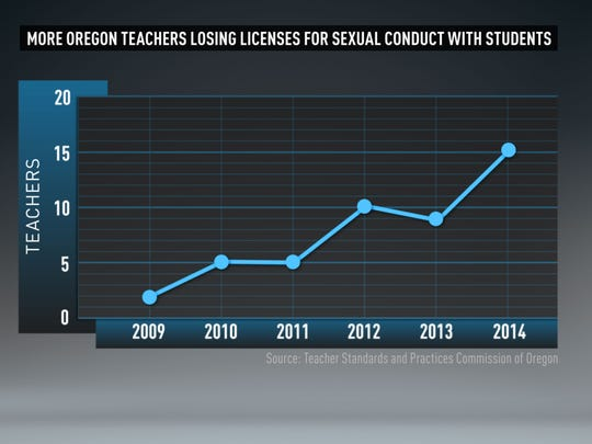 Record number of Oregon teachers lose licenses for sexual conduct with students