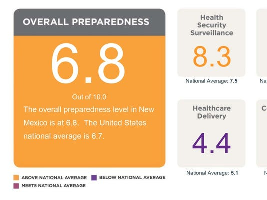 2016 National Health Security Preparedness  Index