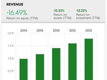 Twitter's annual revenue