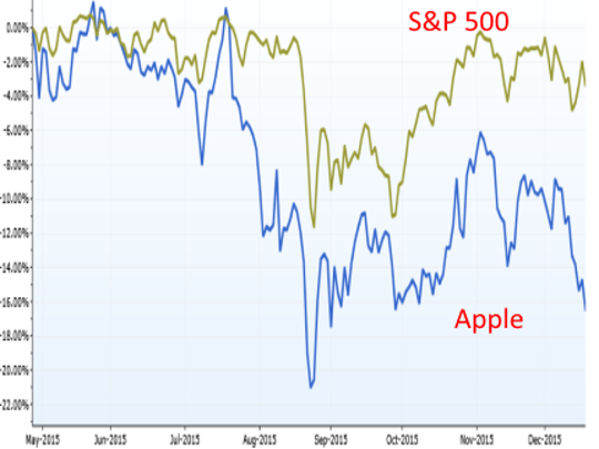 Apple's decline from April puts it into a 20% bear