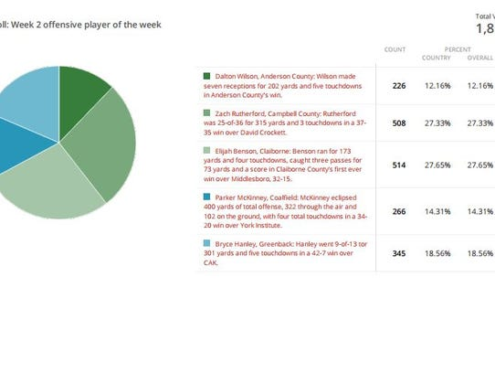Week 2 offensive player of the week poll results