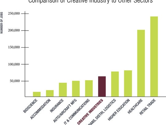 Camparion to other sectors graph.