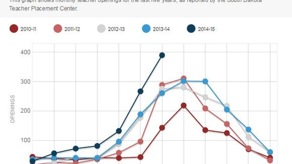 Openings, by month and year