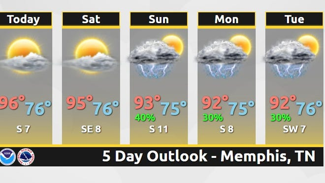 Temperatures will be hot through the weekend in the Memphis area.