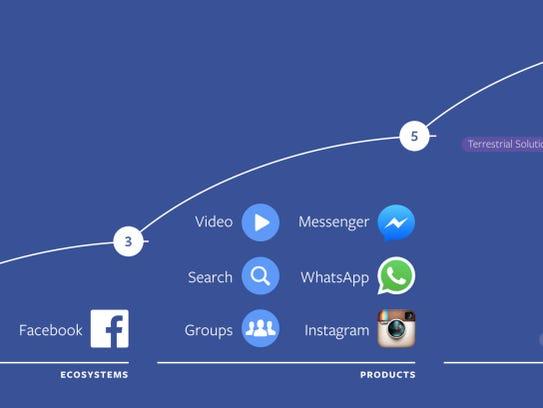 Facebook's 10-year plan