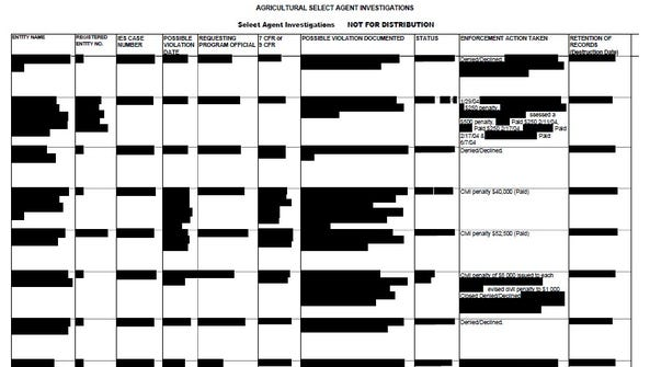 The USDA blacked out most of the information about