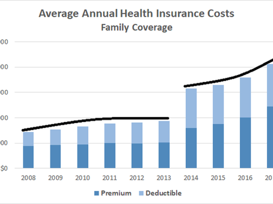 healt-insurance-costs-chart_b5onZLd_large.png