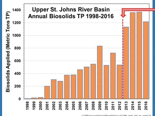 Biosolids applications in the upper St. Johns River watershed spiked after the practice was banned in the Lake Okeechobee, St. Lucie River and Caloosahatchee River basins.