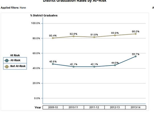 The high school graduation rate for at-risk students in Santa Rosa County from 2010-2014.