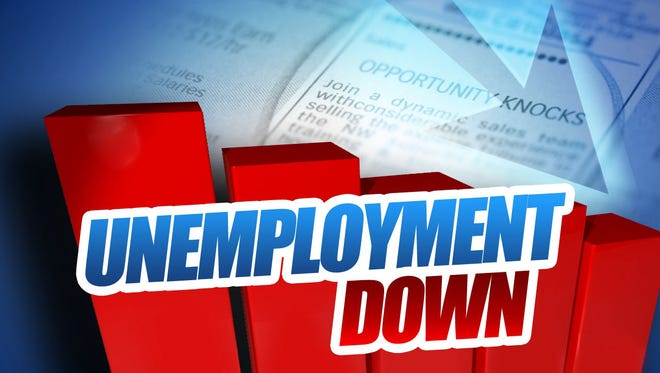 Unemployment in Wichita Falls is down to just under 6 percent after rising to more than 11 percent in April.
