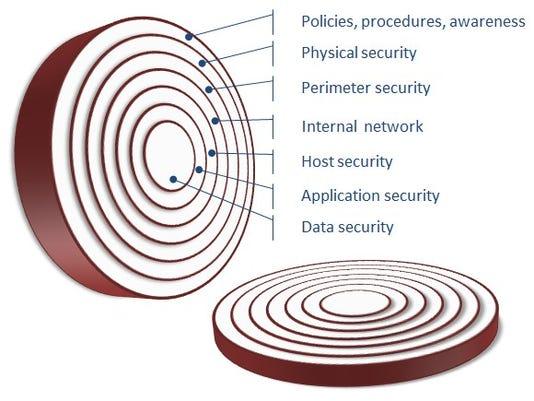 Security is like an onion