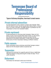 The Tennessee Board of Professional Responsibility imposes these types of discipline in cases of lawyer misconduct.