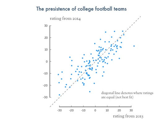 This visual shows team strength from 2013 on the x-axis and 2014 on the y-axis.