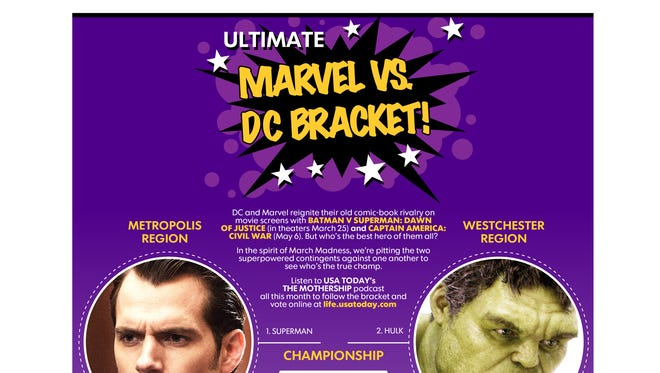 Superman and The Hulk made the championship round of USA TODAY's Ultimate Superhero Bracket.
