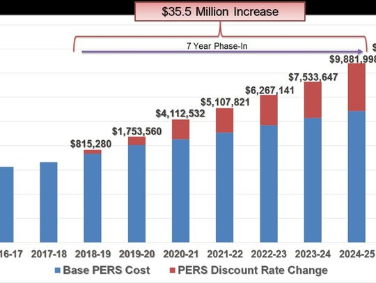 A rising cost for the city is CalPERS the pension system