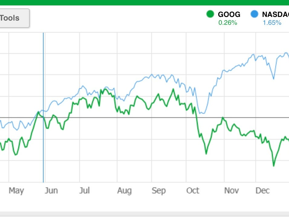 Google shares lagged the broad market last year.