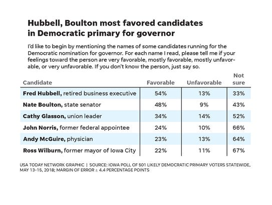 According to new Iowa Poll results, Fred Hubbell and