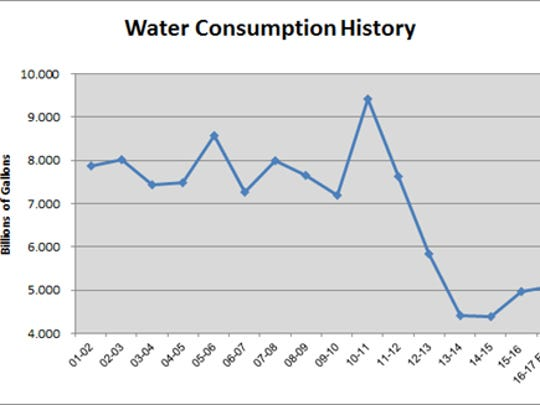 Graphic provided by the City of Wichita Falls shows water consumption before, during and after the devastating drought that began in 2011 and ended in 2015.
