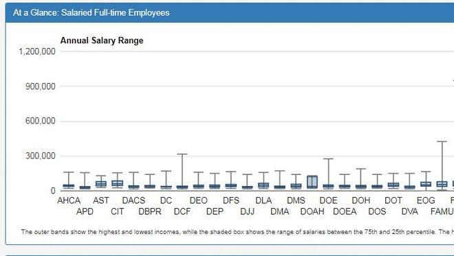 Screen grab of salary database