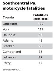 Southcentral Pa. motorcycle fatalaties