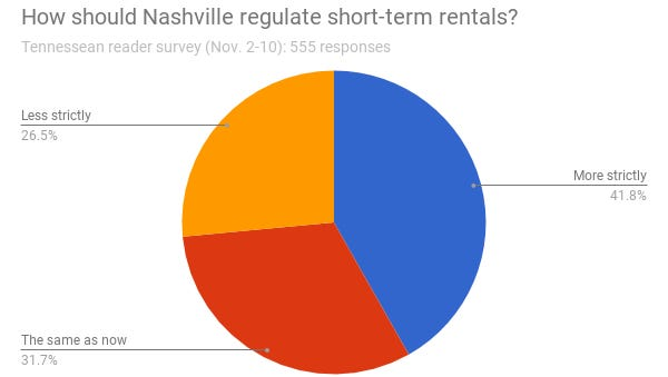 In a Tennessean survey, 41.8 percent of respondents said Nashville should regulate short-term rentals more strictly.