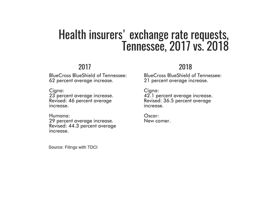Health insurance requests for individual insurance