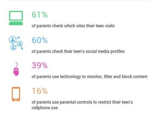 More parents tend to check the sites and their teen's social media profiles, when monitoring their teen's online activity. Some parents even use parental controls to restrict their teen's cellphone use.