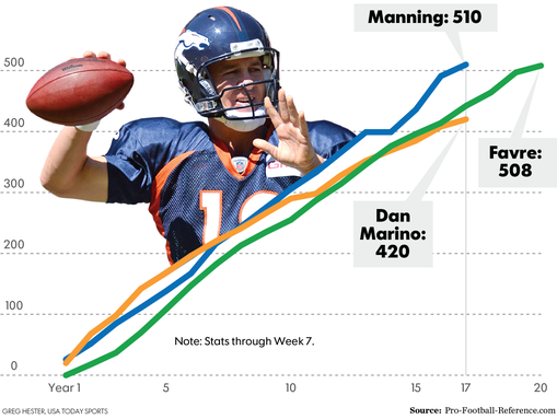 nfl passing leaders professional football odds