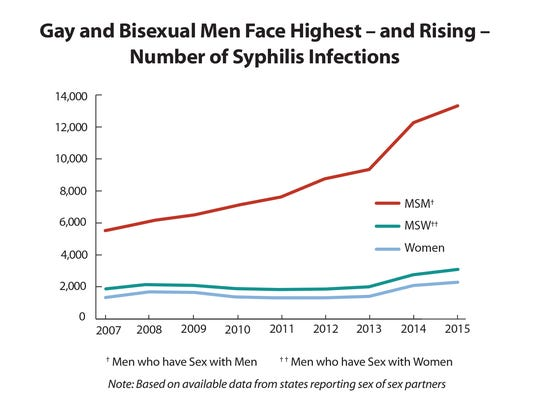 According to the CDC, there has been a troubling rise