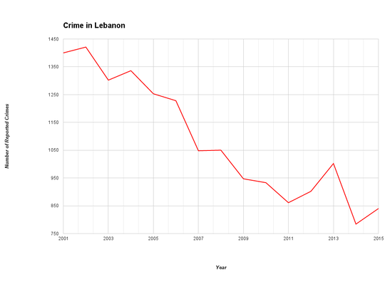 This graph illustrates the number of Part I crimes