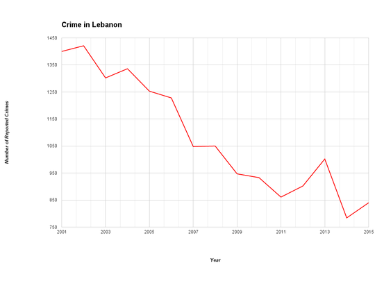 This graph illustrates the number of Part I crimes reported to the Lebanon Police Department from 2001 through 2015. Part I crimes include offenses like criminal homicide, forcible rape, robbery, aggravated assault, burglary, theft, motor vehicle theft, and arson that the national law enforcement community uses to compare crime rates over time and location. Data from the FBI's Uniform Crime Reporting program show a similar downward trend in Lebanon.