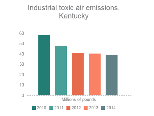Toxic air emissions from Industries, 2010-2014.