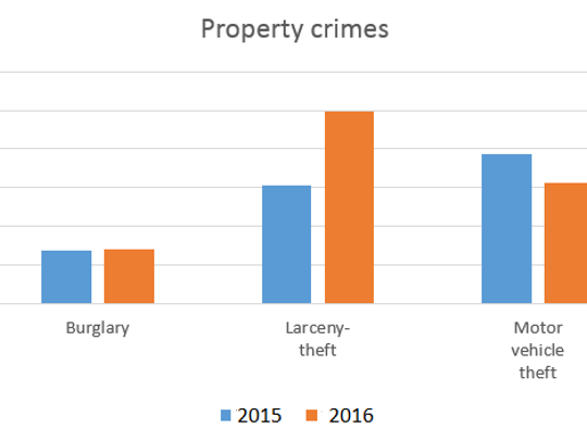 This graphic shows the rise in property crimes reported